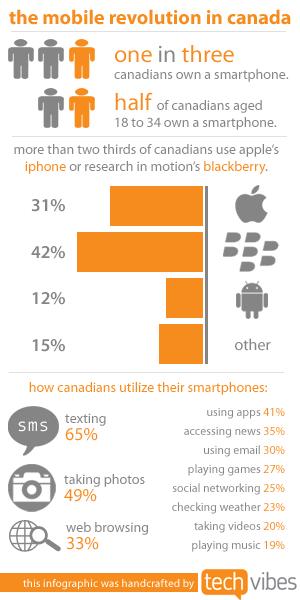 mobile marketing platform canada