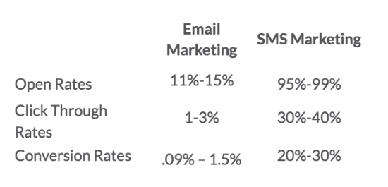 Open and Conversion Rates of Email and SMS marketing